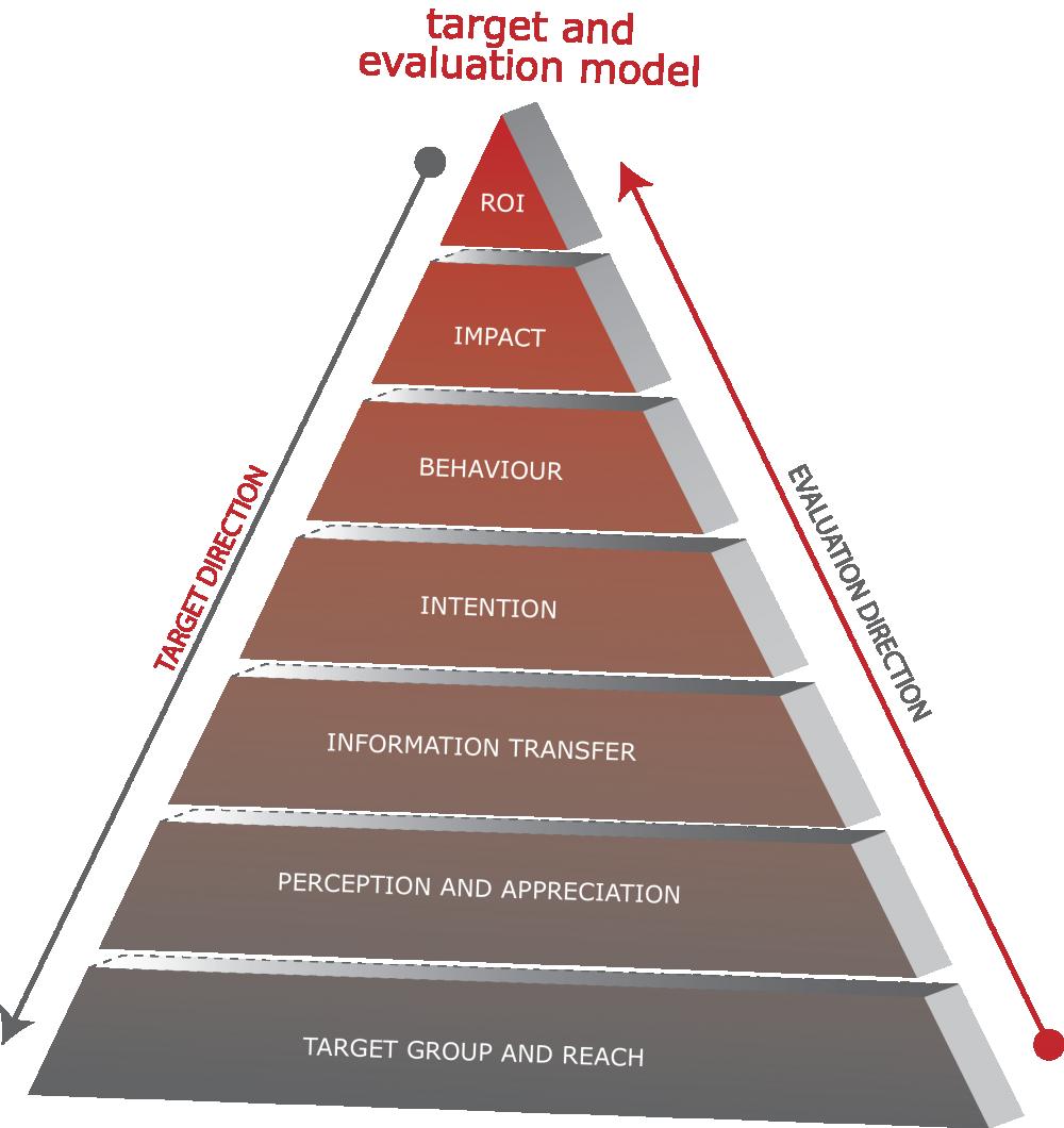 Pyramide Meetmodel Engels