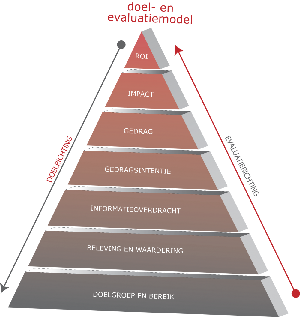 Pyramide Meetmodel Nederlands